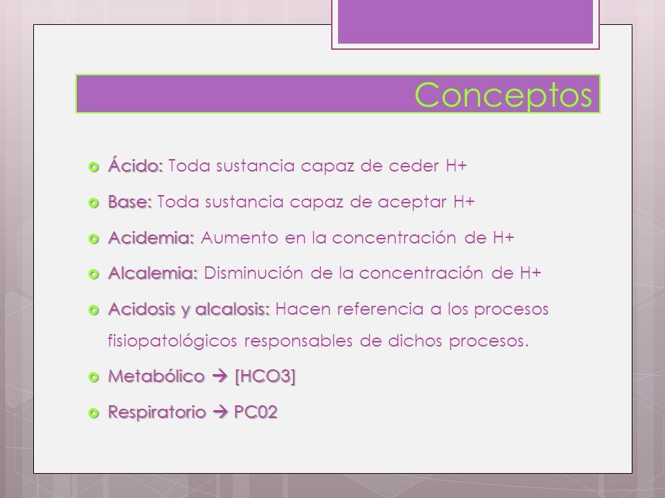 Conceptos Ácido: Toda sustancia capaz de ceder H+