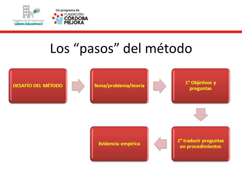 Los pasos del método DESAFÍO DEL MÉTODO Tema/problema/teoría
