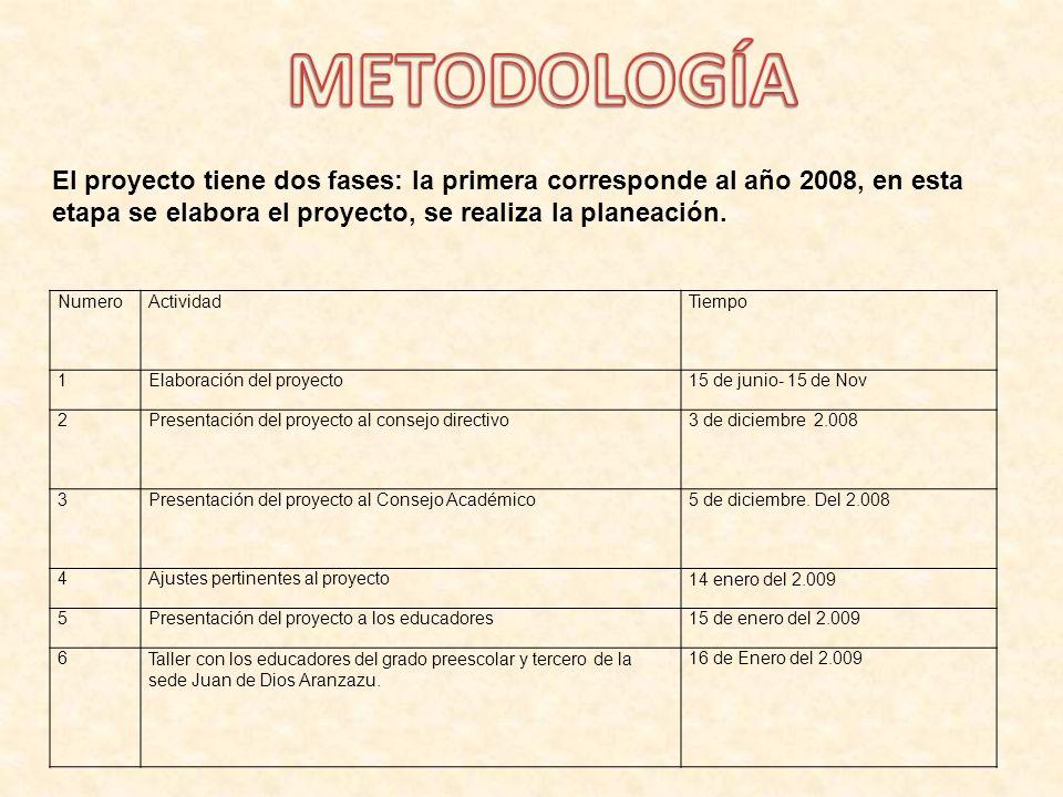 METODOLOGÍA El proyecto tiene dos fases: la primera corresponde al año 2008, en esta etapa se elabora el proyecto, se realiza la planeación.