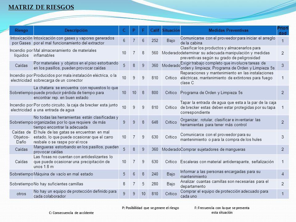 MATRIZ DE RIESGOS Riesgo Descripción C P F Calif Situación