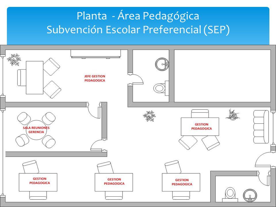 Planta - Área Pedagógica Subvención Escolar Preferencial (SEP)