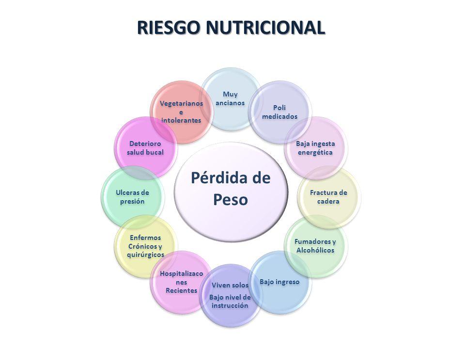 RIESGO NUTRICIONAL Pérdida de Peso Muy ancianos