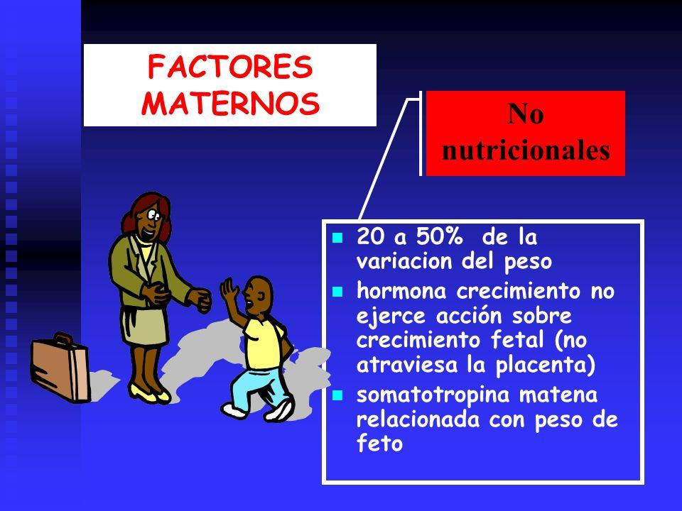 FACTORES MATERNOS No nutricionales 20 a 50% de la variacion del peso