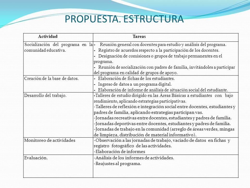 PROPUESTA. ESTRUCTURA Actividad Tareas