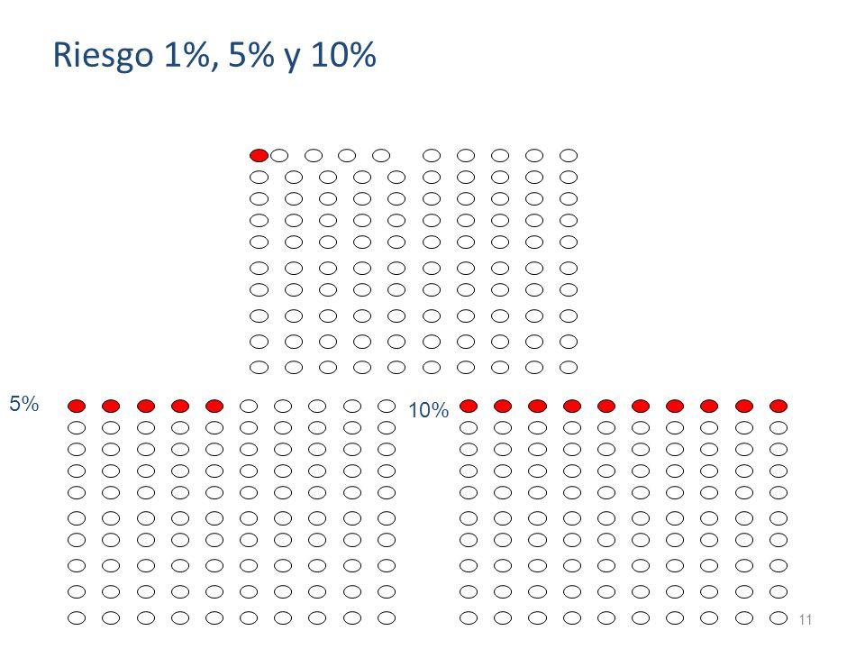 Riesgo 1%, 5% y 10% 5% 10%