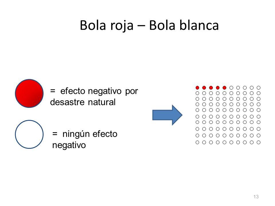 Bola roja – Bola blanca = efecto negativo por desastre natural
