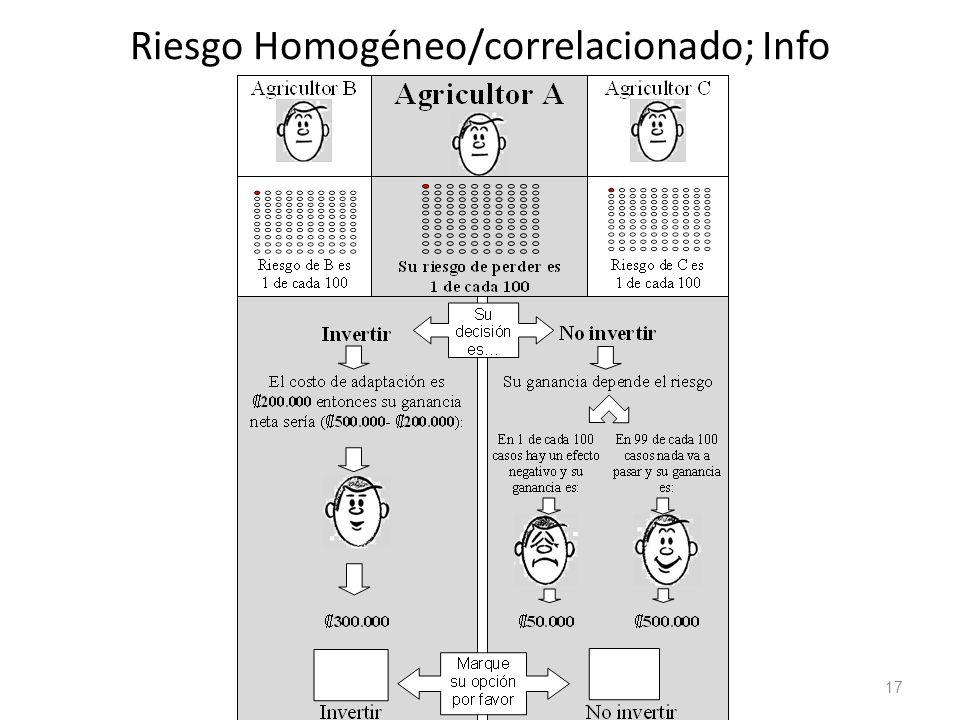 Riesgo Homogéneo/correlacionado; Info
