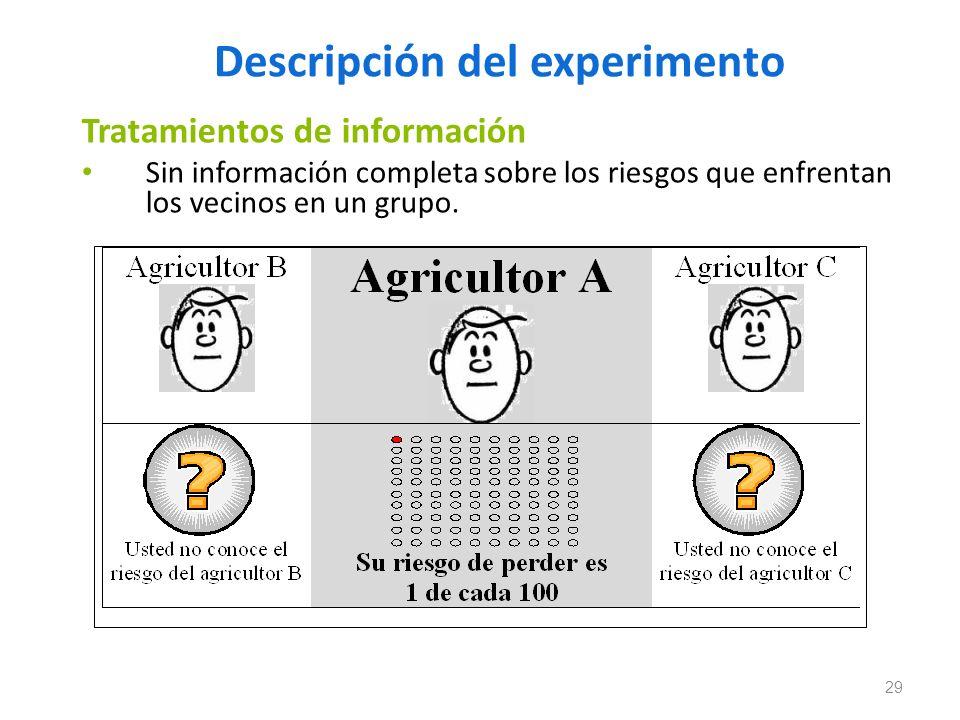 Descripción del experimento