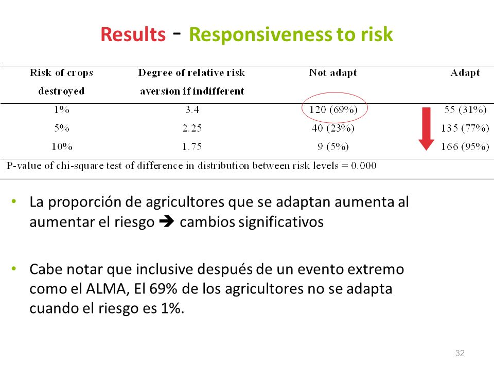 Results - Responsiveness to risk