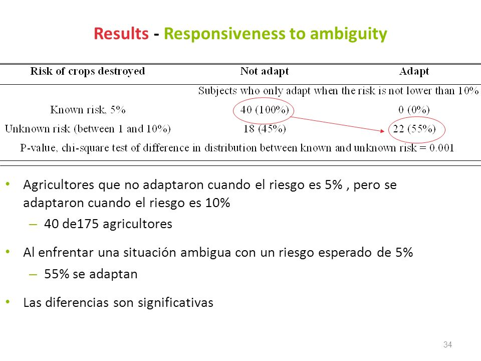 Results - Responsiveness to ambiguity