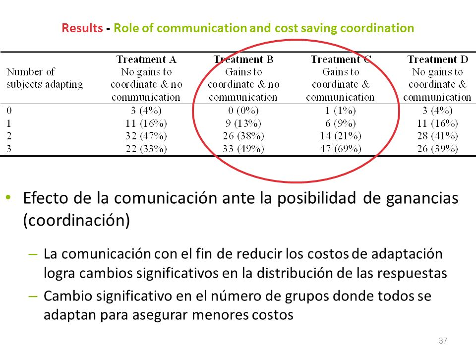 Results - Role of communication and cost saving coordination