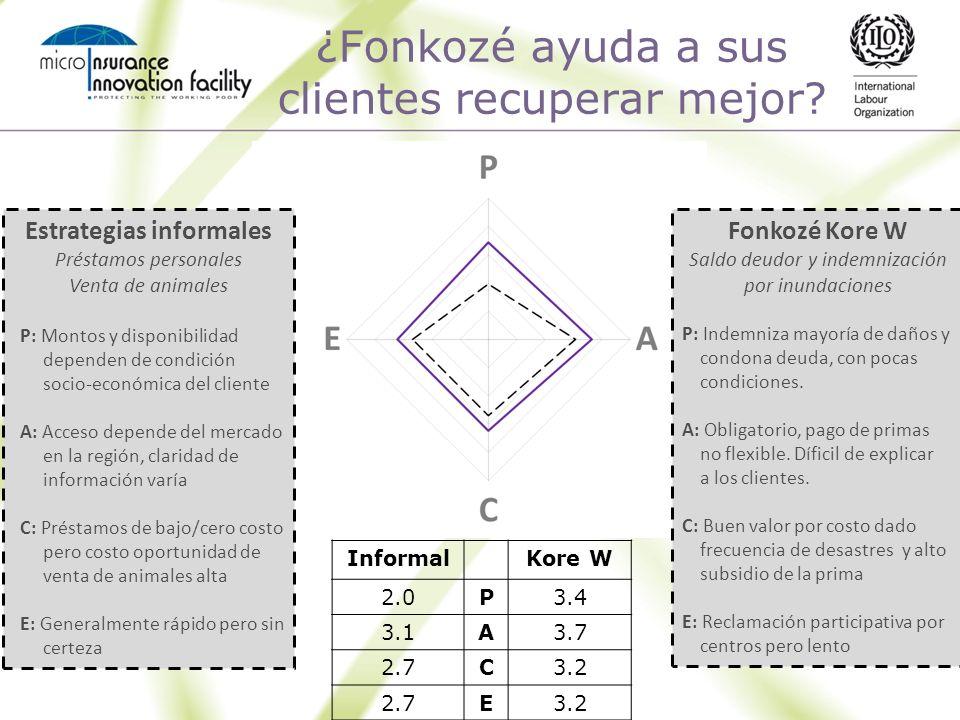 ¿Fonkozé ayuda a sus clientes recuperar mejor