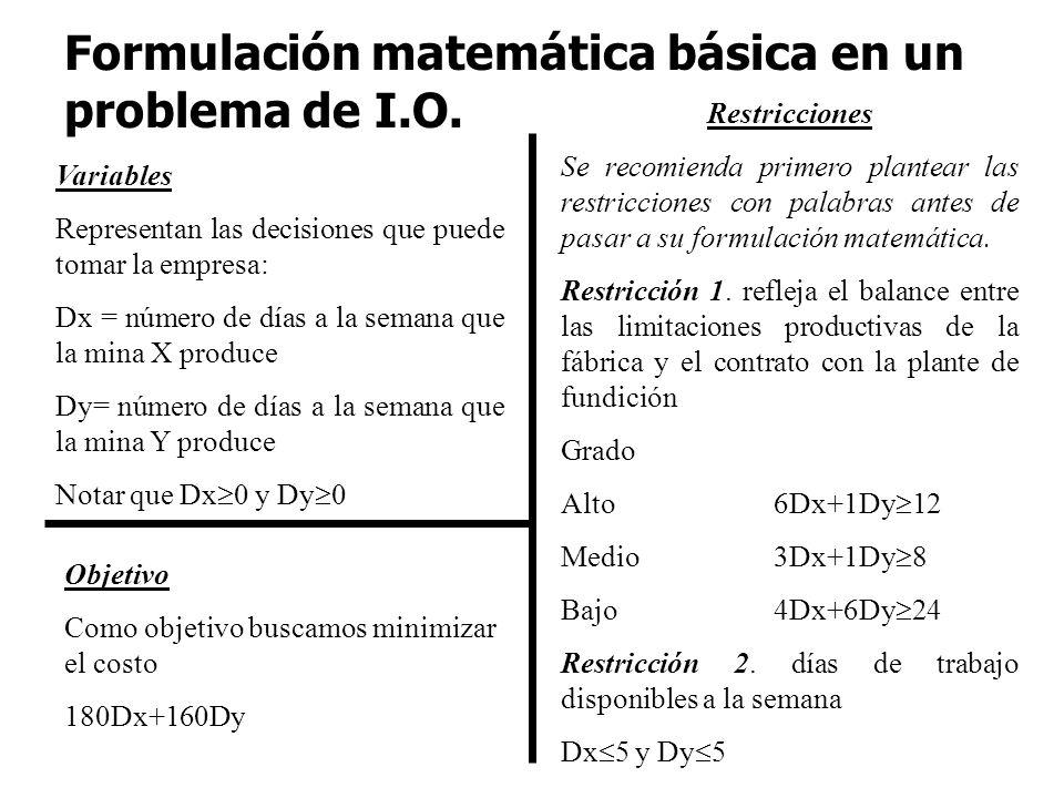 Formulación matemática básica en un problema de I.O.