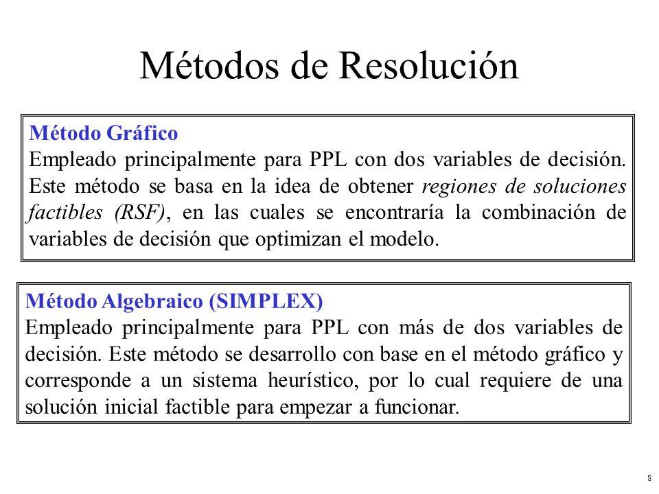 Métodos de Resolución Método Gráfico