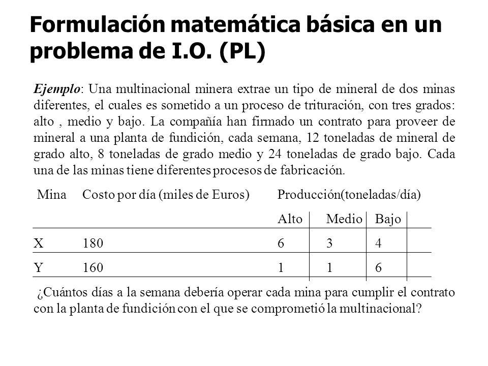 Formulación matemática básica en un problema de I.O. (PL)
