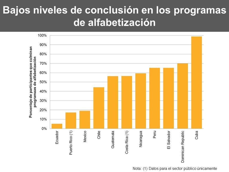 Bajos niveles de conclusión en los programas de alfabetización