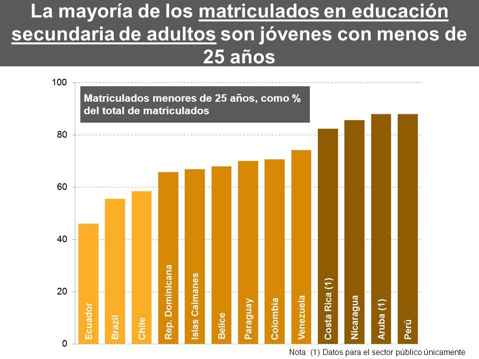 La mayoría de los matriculados en educación secundaria de adultos son jóvenes con menos de 25 años