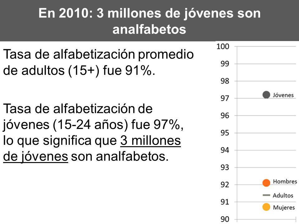 En 2010: 3 millones de jóvenes son analfabetos