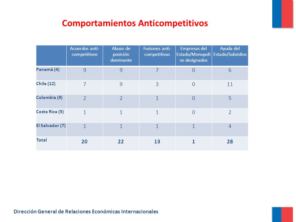 Comportamientos Anticompetitivos