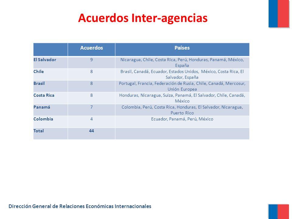 Acuerdos Inter-agencias