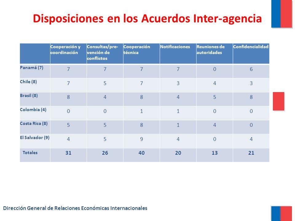 Disposiciones en los Acuerdos Inter-agencia