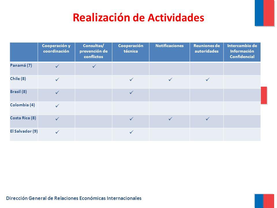 Realización de Actividades