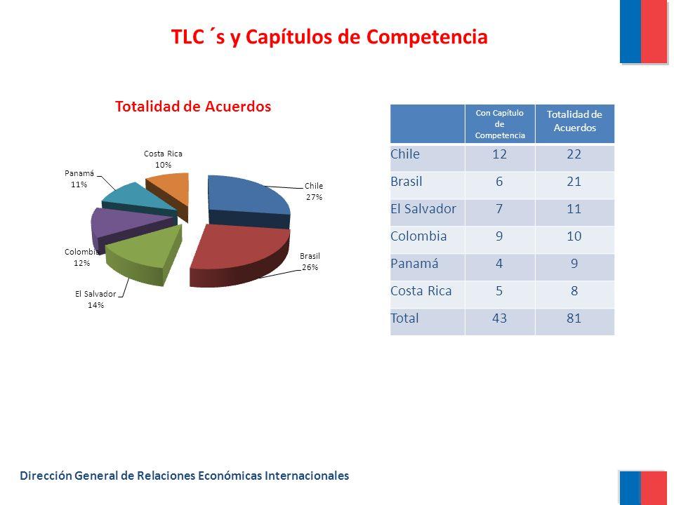 TLC ´s y Capítulos de Competencia