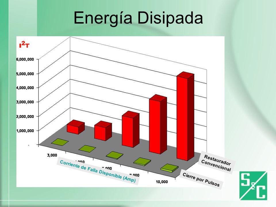 Energía Disipada Restaurador Convencional
