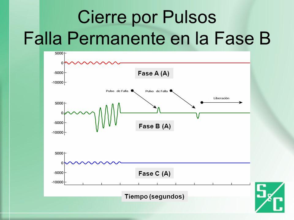 Cierre por Pulsos Falla Permanente en la Fase B