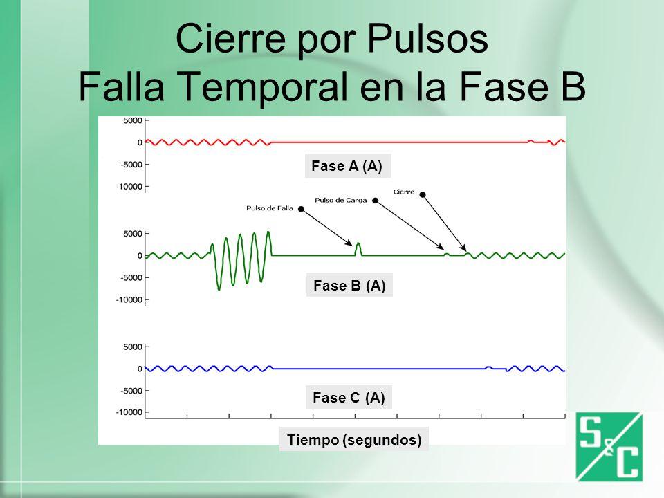 Cierre por Pulsos Falla Temporal en la Fase B