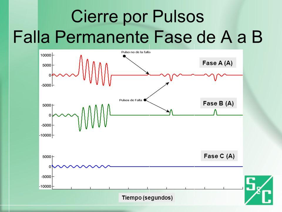 Cierre por Pulsos Falla Permanente Fase de A a B