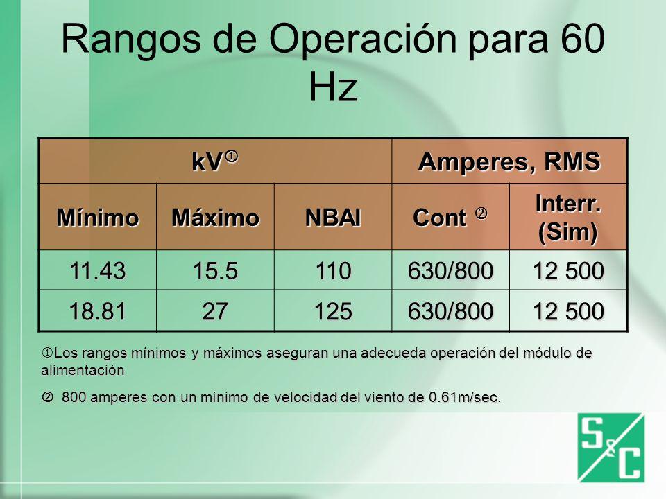 Rangos de Operación para 60 Hz