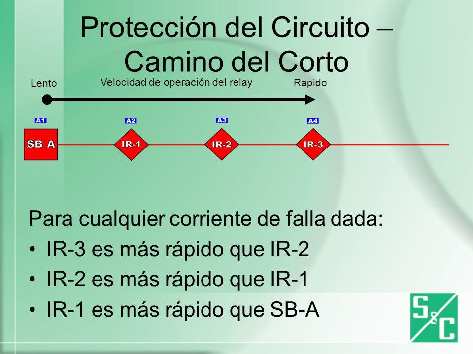 Protección del Circuito – Camino del Corto