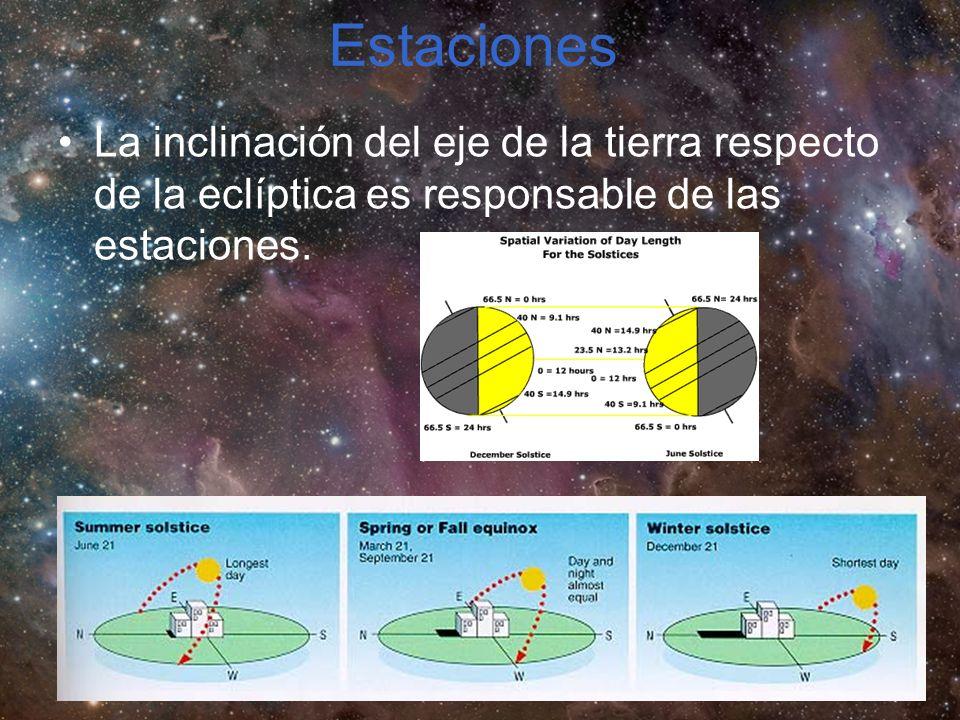 Estaciones La inclinación del eje de la tierra respecto de la eclíptica es responsable de las estaciones.