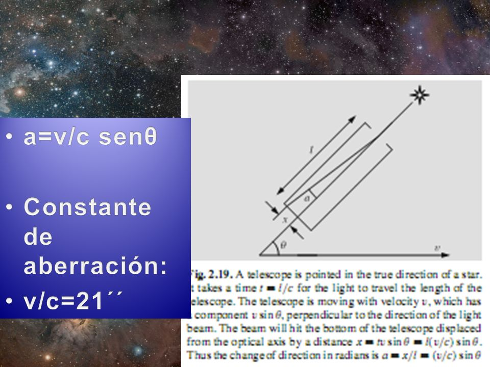 a=v/c senθ Constante de aberración: v/c=21´´