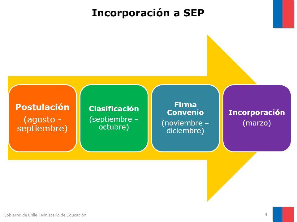 Incorporación a SEP Postulación (agosto - septiembre) Clasificación