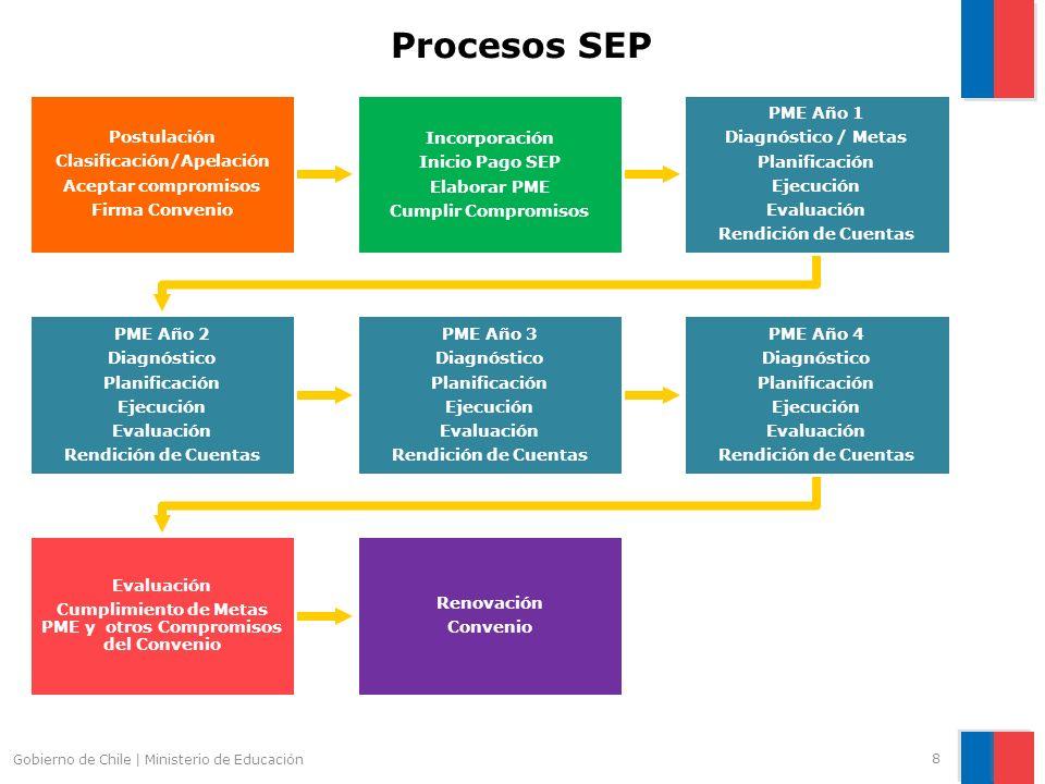 Procesos SEP Postulación Clasificación/Apelación Aceptar compromisos