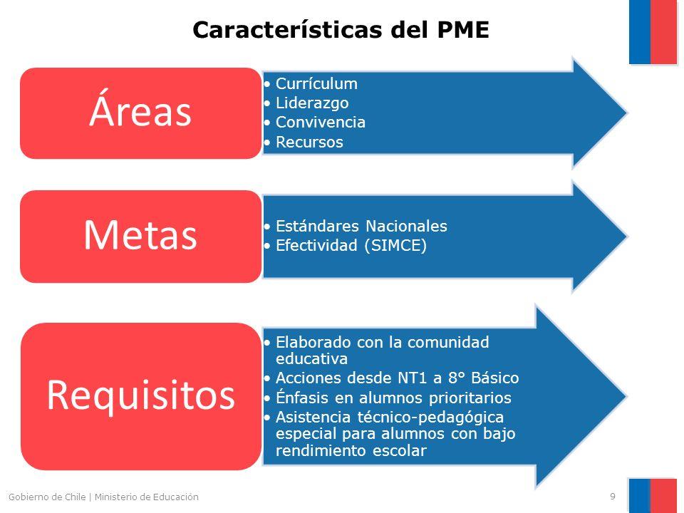 Características del PME