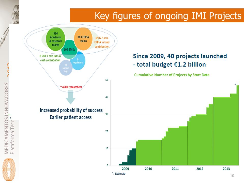 Key figures of ongoing IMI Projects