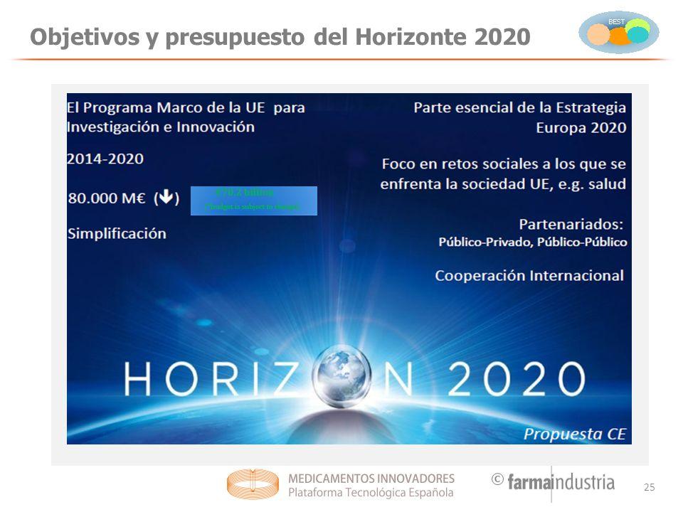 Objetivos y presupuesto del Horizonte 2020