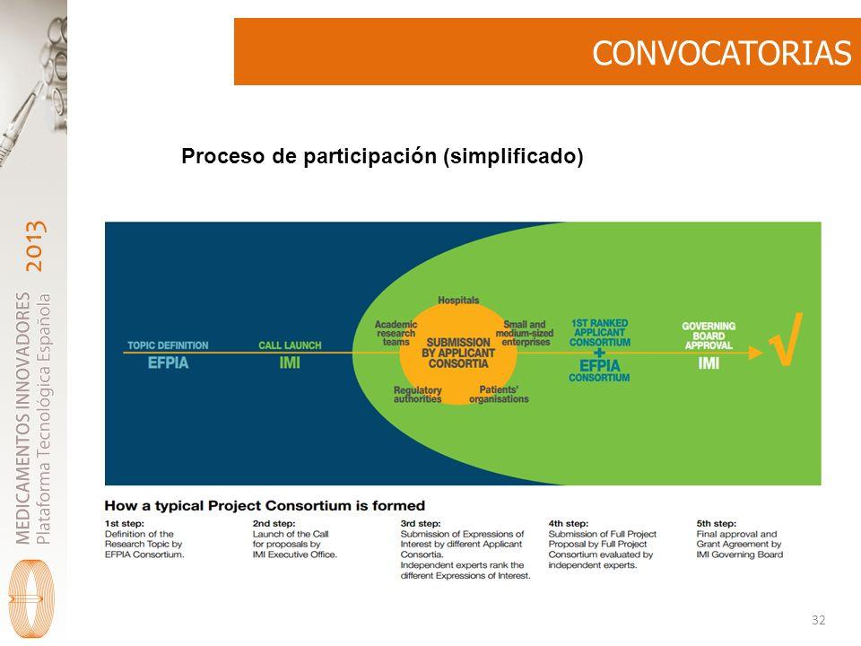 CONVOCATORIAS Proceso de participación (simplificado)