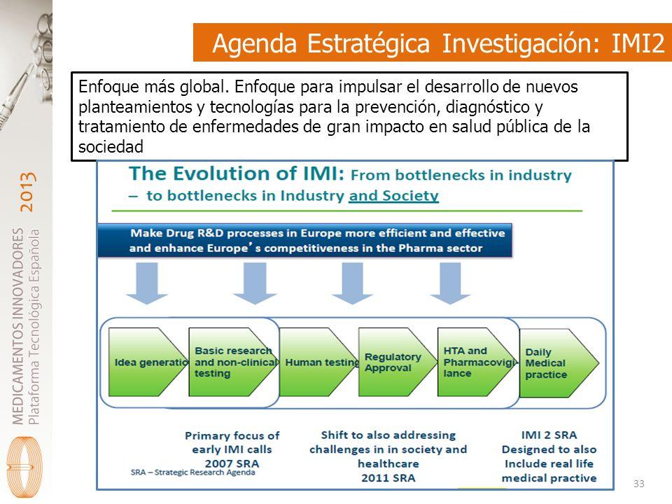 Agenda Estratégica Investigación: IMI2