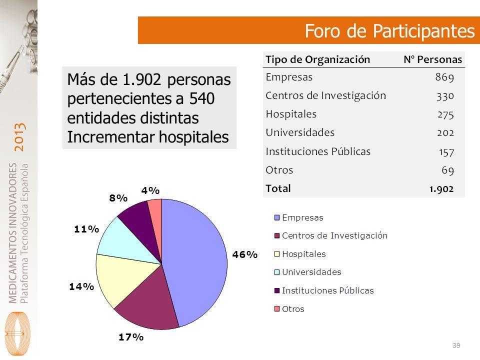 Foro de Participantes Más de 1.902 personas pertenecientes a 540 entidades distintas.