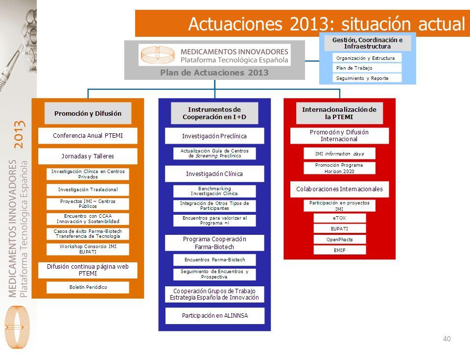 Actuaciones 2013: situación actual