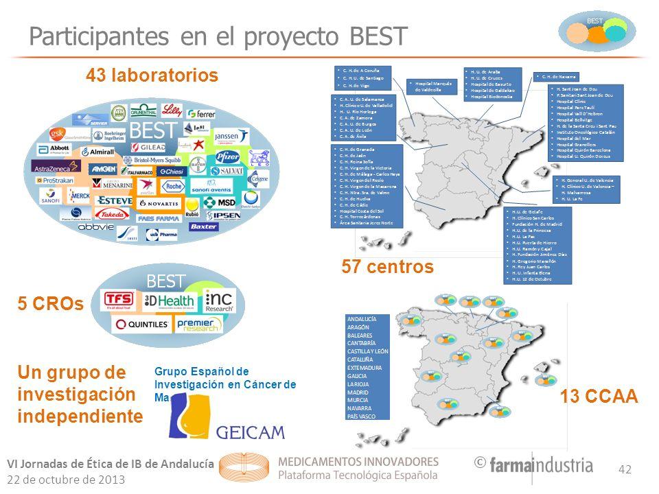 Participantes en el proyecto BEST