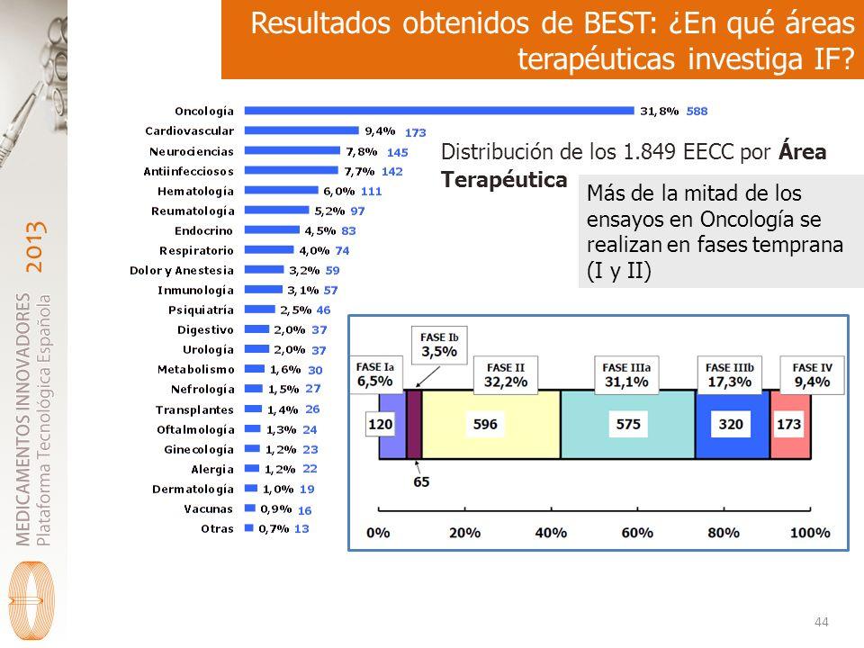Resultados obtenidos de BEST: ¿En qué áreas terapéuticas investiga IF