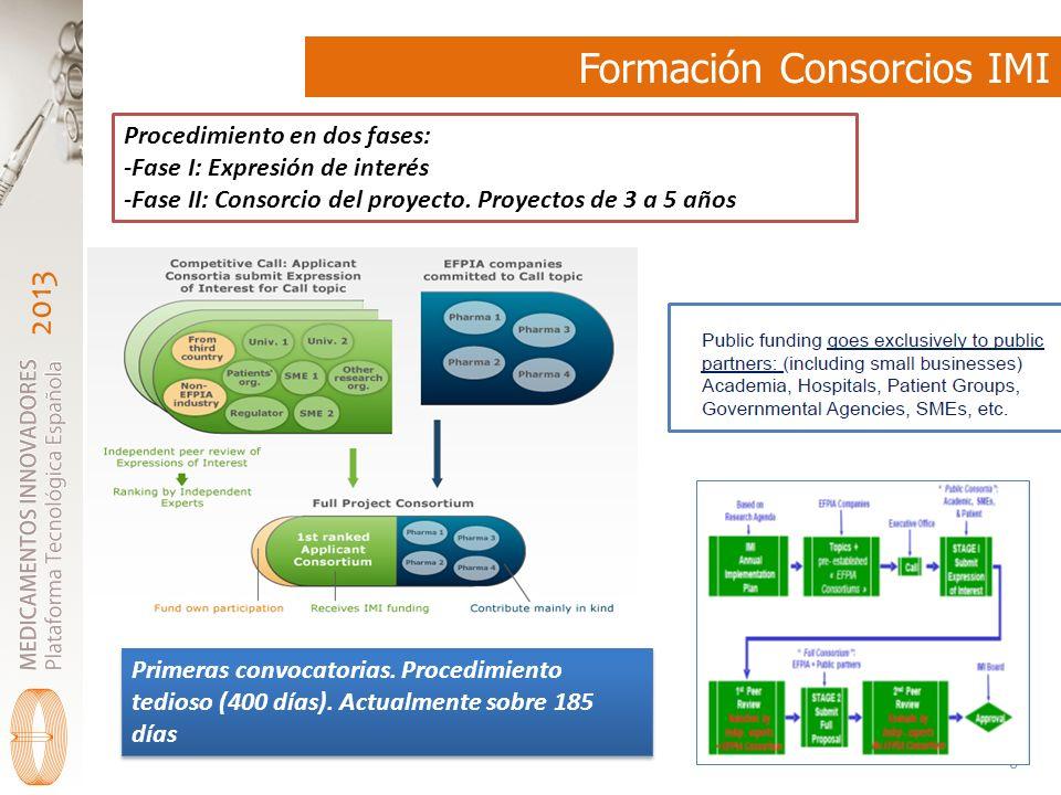 Formación Consorcios IMI