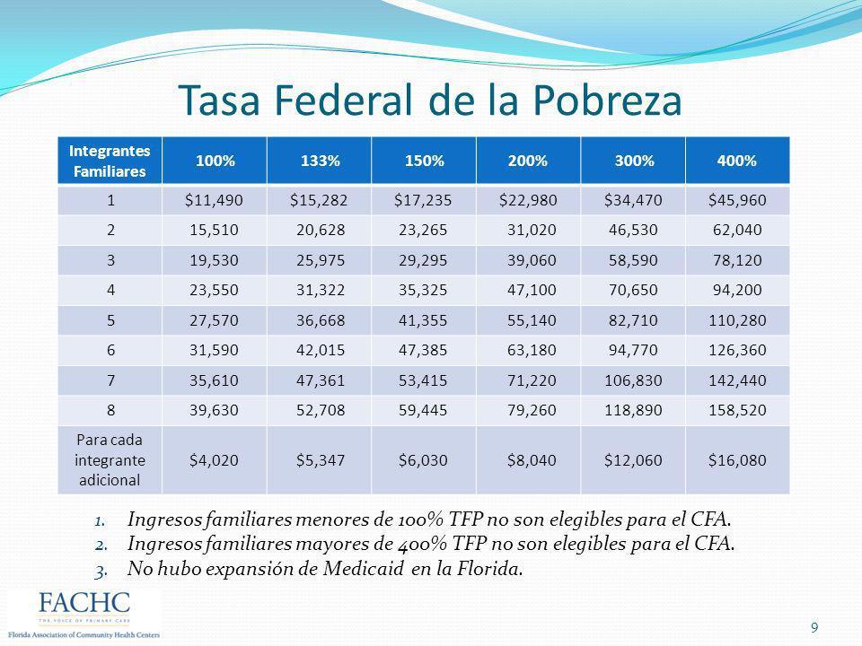 Tasa Federal de la Pobreza
