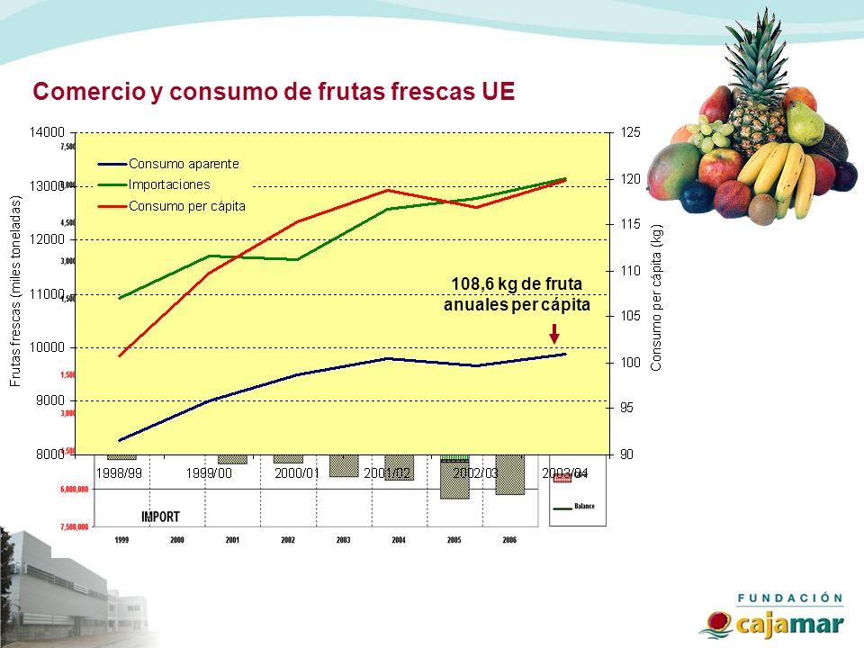 108,6 kg de fruta anuales per cápita
