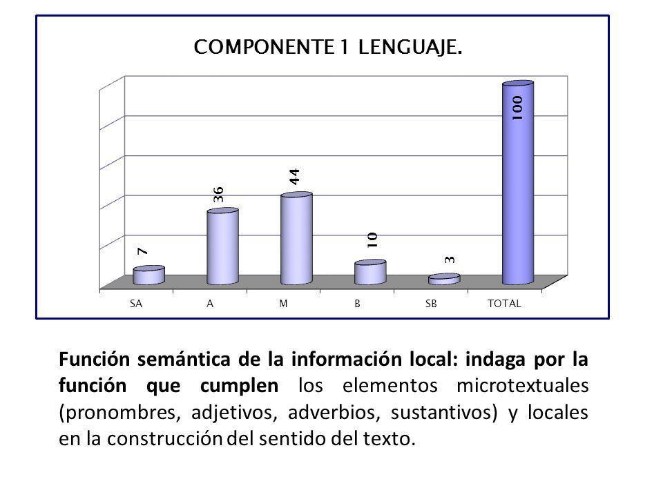 Función semántica de la información local: indaga por la función que cumplen los elementos microtextuales (pronombres, adjetivos, adverbios, sustantivos) y locales en la construcción del sentido del texto.